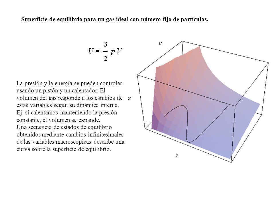 Superficie de equilibrio para un gas ideal con número fijo de partículas. La presión y la energía se pueden controlar usando un pistón y un calentador