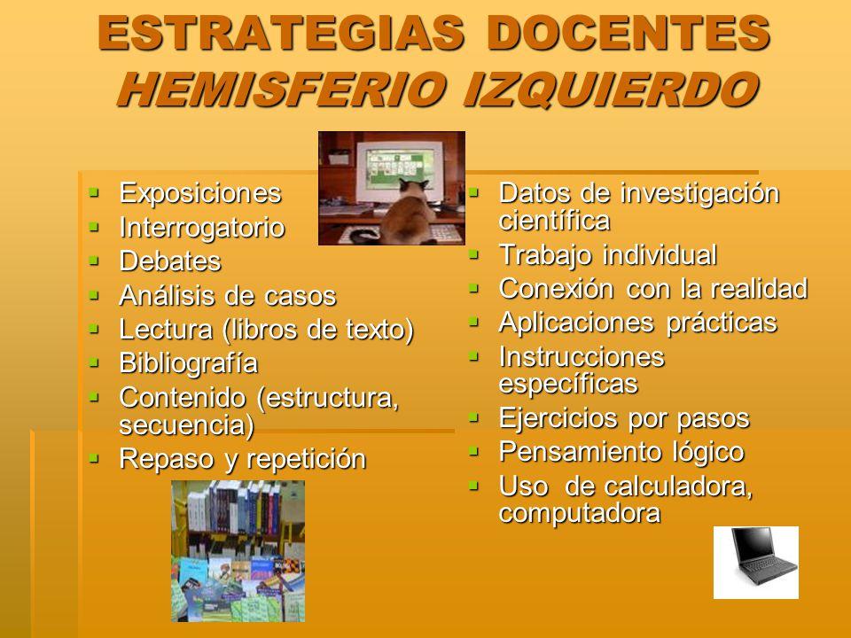 ESTRATEGIAS DOCENTES HEMISFERIO IZQUIERDO Exposiciones Exposiciones Interrogatorio Interrogatorio Debates Debates Análisis de casos Análisis de casos