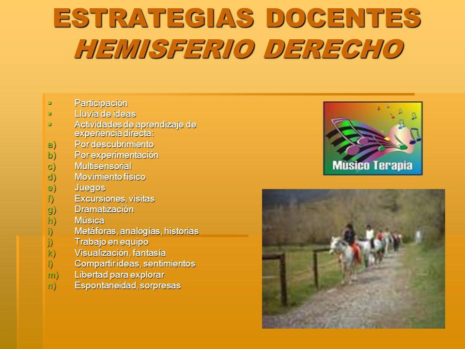 ESTRATEGIAS DOCENTES HEMISFERIO DERECHO Participación Participación Lluvia de ideas Lluvia de ideas Actividades de aprendizaje de experiencia directa: