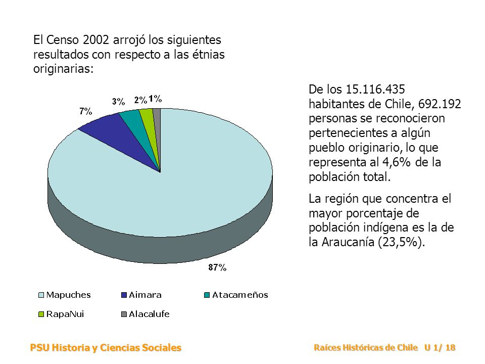 PSU Historia y Ciencias Sociales Raíces Históricas de Chile U 1/ 18 El Censo 2002 arrojó los siguientes resultados con respecto a las étnias originari