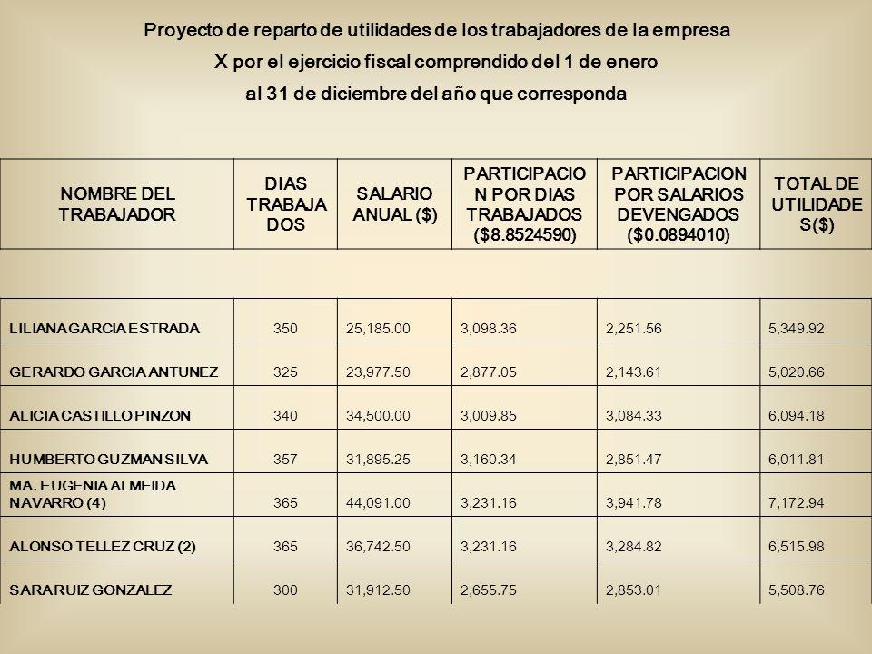 Proyecto de reparto de utilidades de los trabajadores de la empresa X por el ejercicio fiscal comprendido del 1 de enero al 31 de diciembre del año que corresponda NOMBRE DEL TRABAJADOR DIAS TRABAJA DOS SALARIO ANUAL ($) PARTICIPACIO N POR DIAS TRABAJADOS ($8.8524590) PARTICIPACION POR SALARIOS DEVENGADOS ($0.0894010) TOTAL DE UTILIDADE S($) LILIANA GARCIA ESTRADA350 25,185.00 3,098.36 2,251.56 5,349.92 GERARDO GARCIA ANTUNEZ325 23,977.50 2,877.05 2,143.61 5,020.66 ALICIA CASTILLO PINZON340 34,500.00 3,009.85 3,084.33 6,094.18 HUMBERTO GUZMAN SILVA357 31,895.25 3,160.34 2,851.47 6,011.81 MA.
