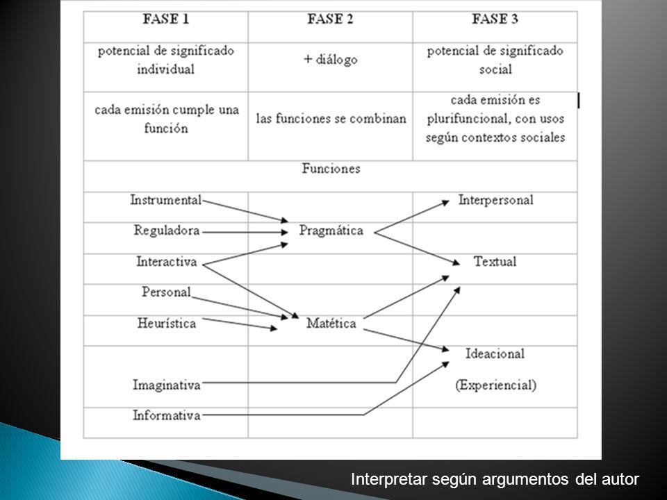 Interpretar según argumentos del autor