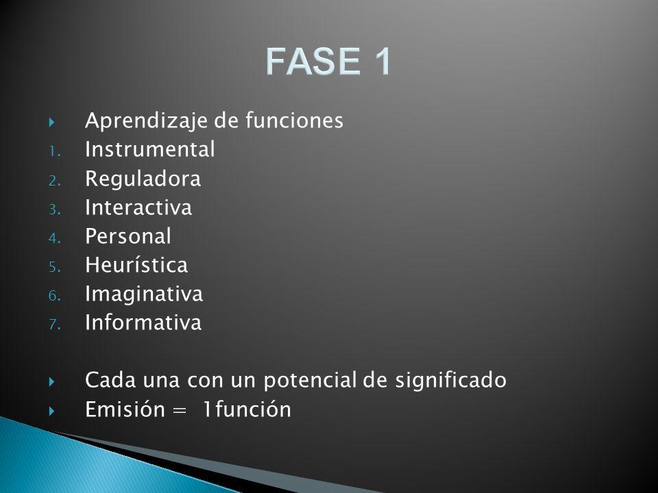 FASE 1 Aprendizaje de funciones 1. Instrumental 2. Reguladora 3. Interactiva 4. Personal 5. Heurística 6. Imaginativa 7. Informativa Cada una con un p