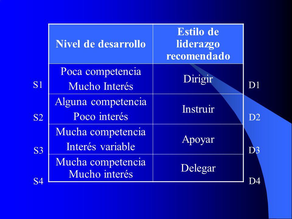 Nivel de desarrollo Estilo de liderazgo recomendado Poca competencia Mucho Interés Dirigir Alguna competencia Poco interés Instruir Mucha competencia