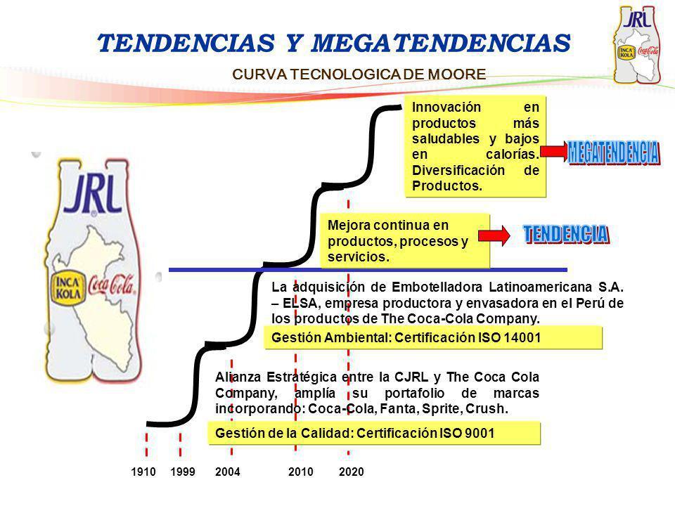 TENDENCIAS Y MEGATENDENCIAS CURVA TECNOLOGICA DE MOORE Mejora continua en productos, procesos y servicios. Innovación en productos más saludables y ba