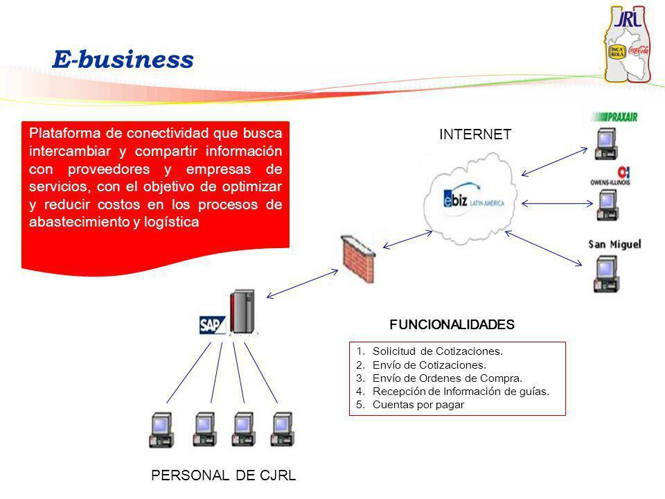 E-business INTERNET PERSONAL DE CJRL FUNCIONALIDADES 1.Solicitud de Cotizaciones. 2.Envío de Cotizaciones. 3.Envío de Ordenes de Compra. 4.Recepción d