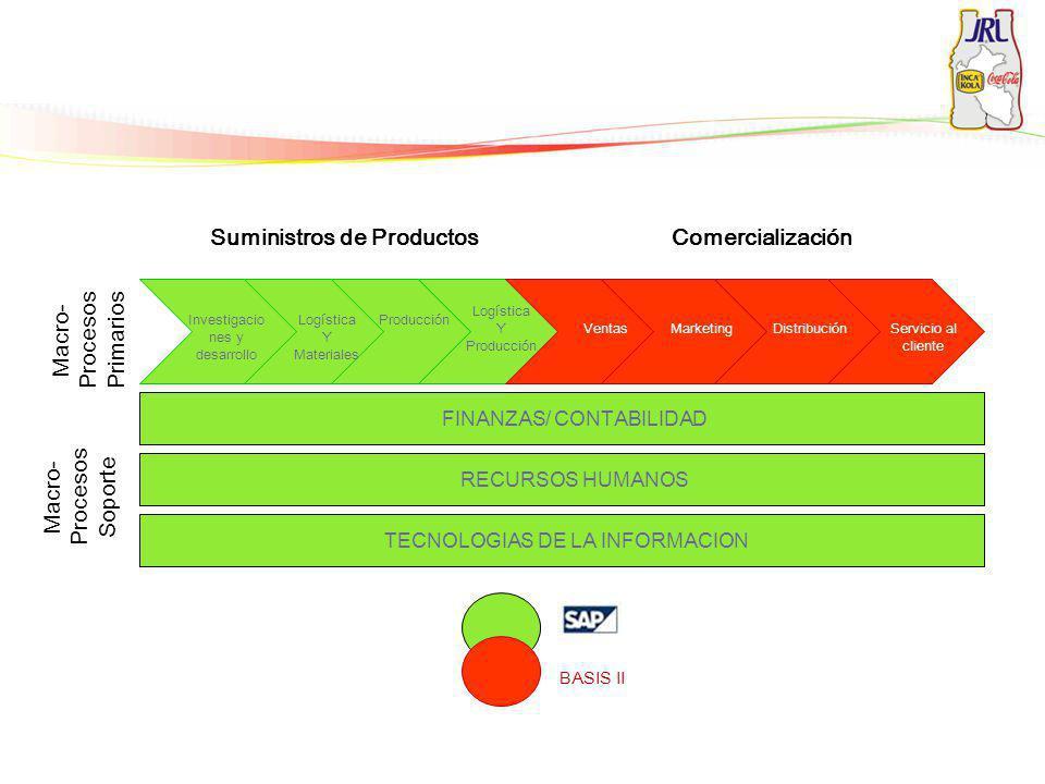 Suministros de ProductosComercialización Macro- Procesos Soporte Macro- Procesos Primarios TECNOLOGIAS DE LA INFORMACION RECURSOS HUMANOS FINANZAS/ CO