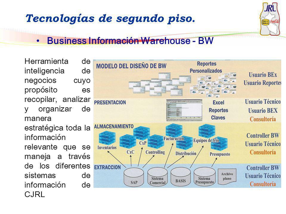 Tecnologías de segundo piso. Business Información Warehouse - BW Herramienta de inteligencia de negocios cuyo propósito es recopilar, analizar y organ