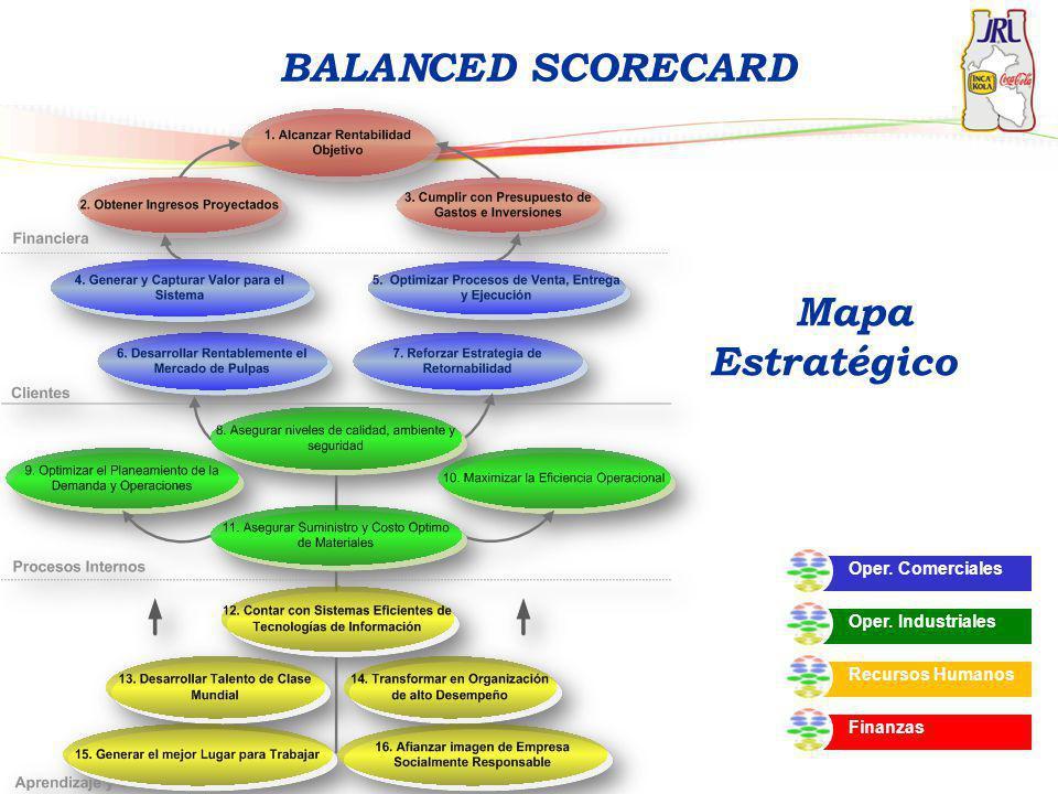 Mapa Estratégico Finanzas Oper. Comerciales Oper. Industriales Recursos Humanos BALANCED SCORECARD