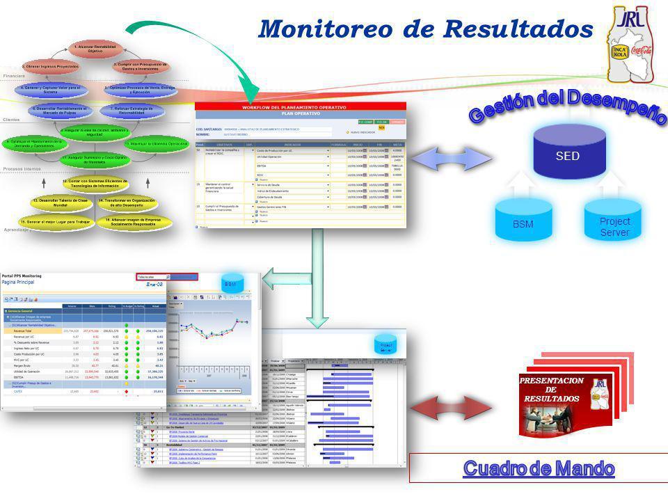 Monitoreo de Resultados BSM SED Project Server BSM Project Server PRESENTACION DE RESULTADOS Ene-08