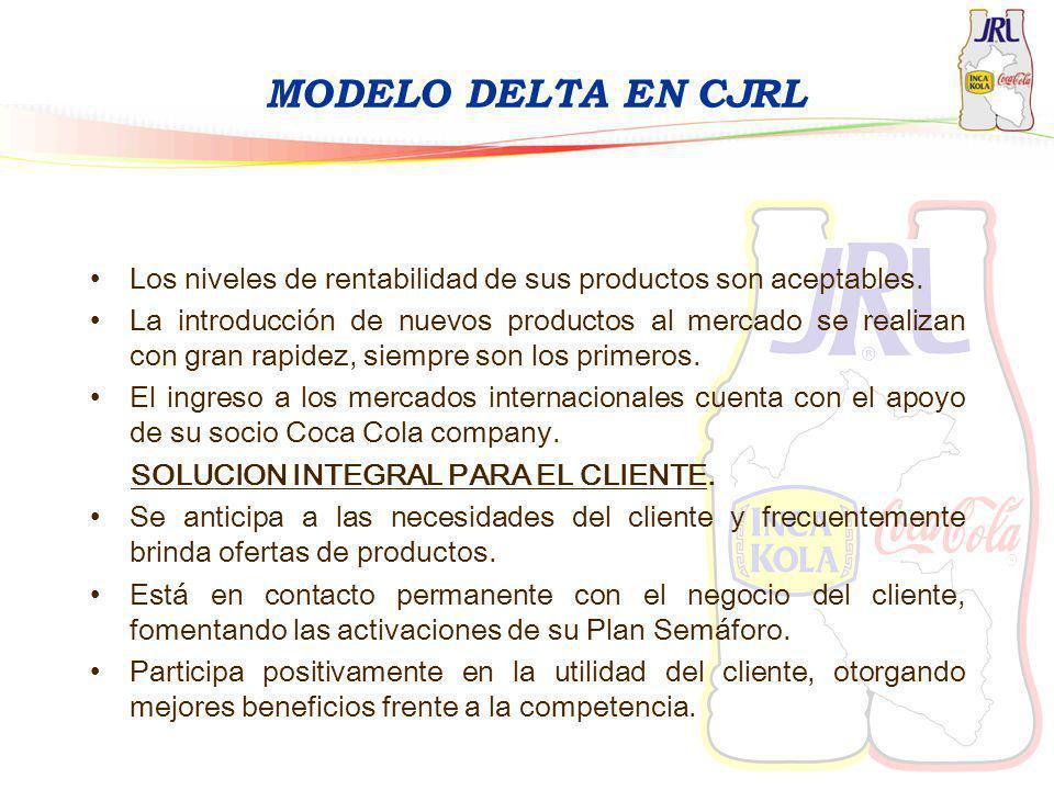 MODELO DELTA EN CJRL Los niveles de rentabilidad de sus productos son aceptables. La introducción de nuevos productos al mercado se realizan con gran