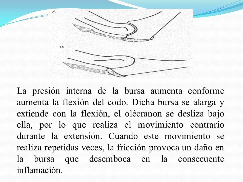 La presión interna de la bursa aumenta conforme aumenta la flexión del codo. Dicha bursa se alarga y extiende con la flexión, el olécranon se desliza