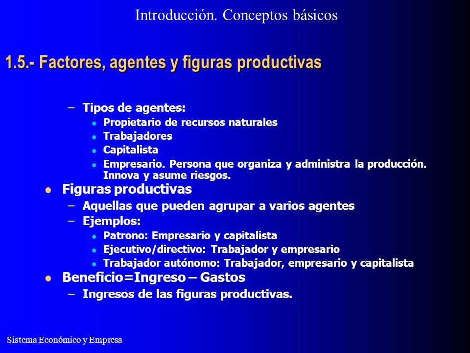 Sistema Económico y Empresa 1.5.- Factores, agentes y figuras productivas –Tipos de agentes: Propietario de recursos naturales Trabajadores Capitalist