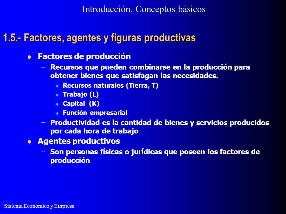 Sistema Económico y Empresa 1.5.- Factores, agentes y figuras productivas –Tipos de agentes: Propietario de recursos naturales Trabajadores Capitalista Empresario.