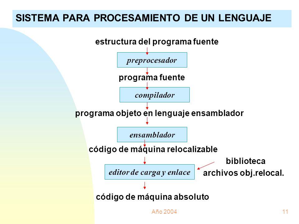 Año 200411 SISTEMA PARA PROCESAMIENTO DE UN LENGUAJE estructura del programa fuente programa fuente programa objeto en lenguaje ensamblador código de