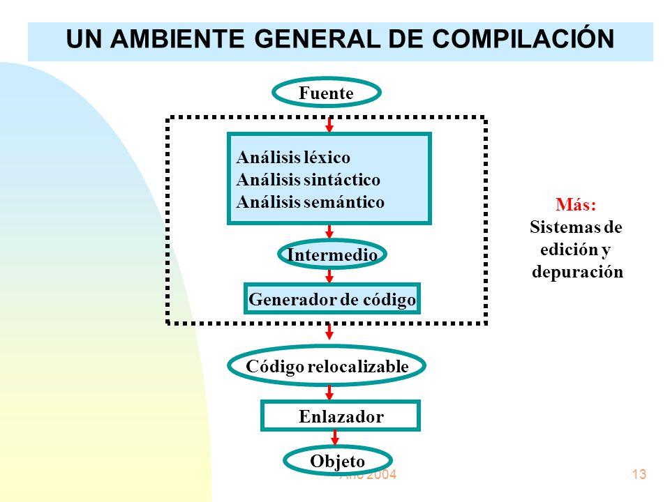 Año 200413 UN AMBIENTE GENERAL DE COMPILACIÓN Fuente Análisis léxico Análisis sintáctico Análisis semántico Intermedio Generador de código Código relo