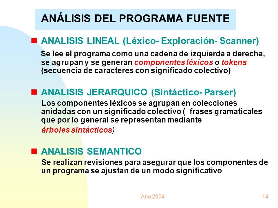 Año 200414 ANÁLISIS DEL PROGRAMA FUENTE nANALISIS LINEAL (Léxico- Exploración- Scanner) Se lee el programa como una cadena de izquierda a derecha, se
