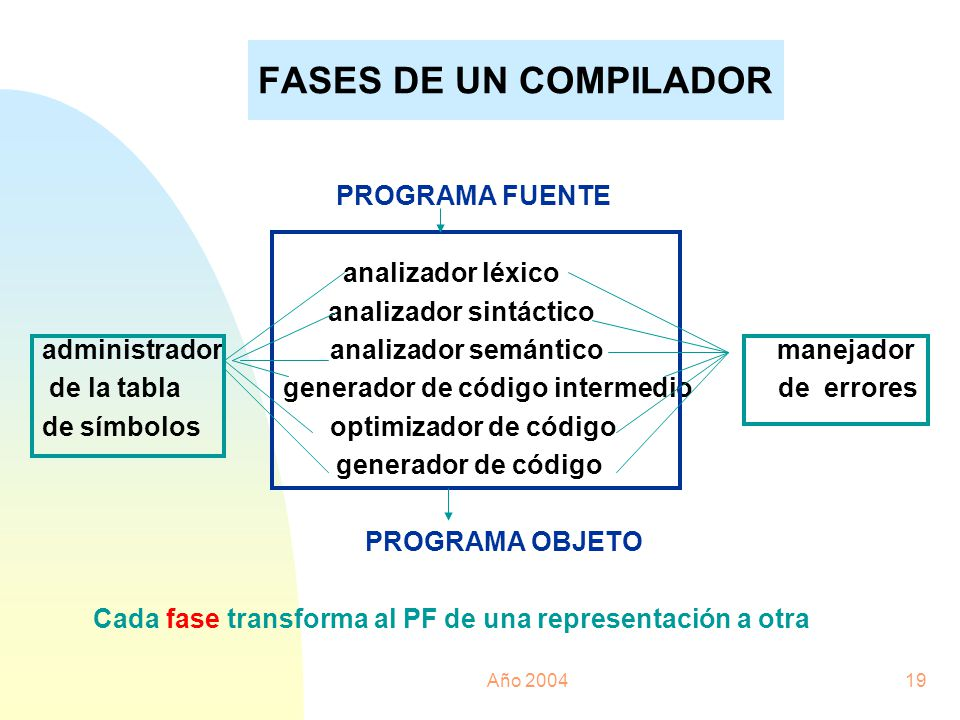 Año 200419 FASES DE UN COMPILADOR PROGRAMA FUENTE analizador léxico analizador sintáctico administrador analizador semántico manejador de la tabla gen