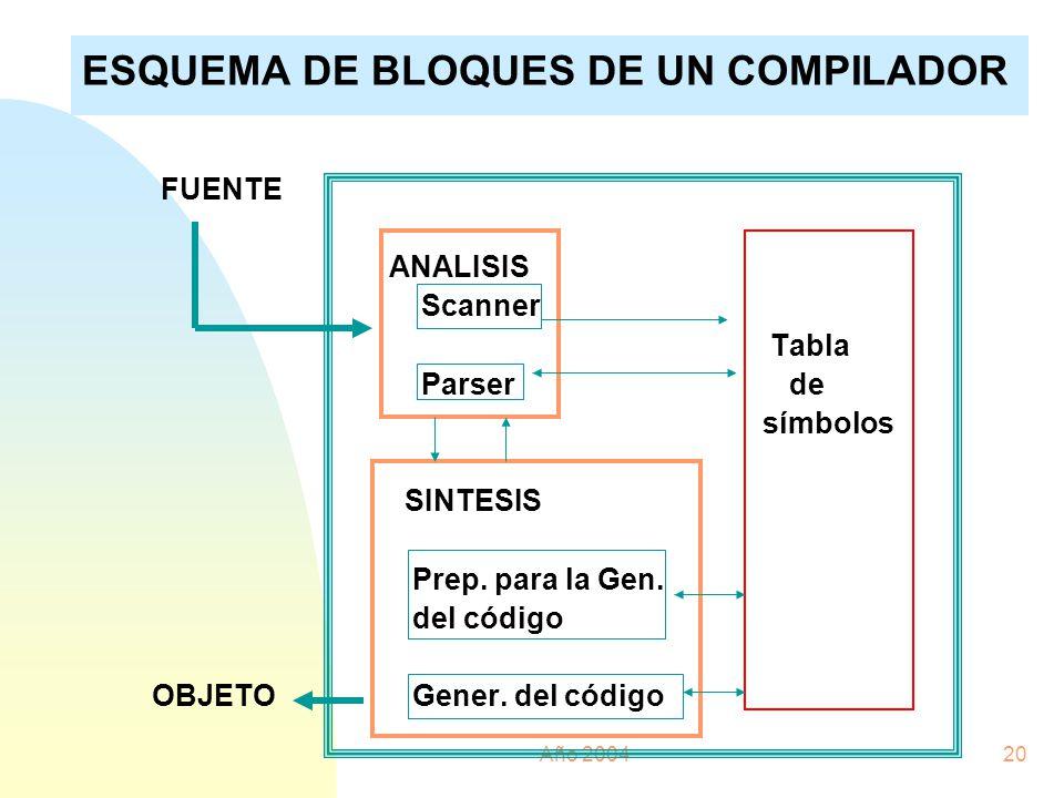 Año 200420 ESQUEMA DE BLOQUES DE UN COMPILADOR FUENTE Compilador ANALISIS Scanner Tabla Parser de símbolos SINTESIS Prep. para la Gen. del código OBJE