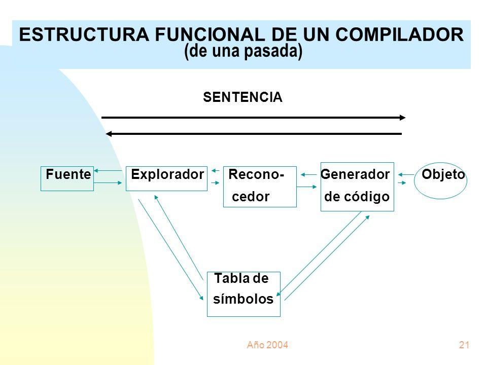 Año 200421 ESTRUCTURA FUNCIONAL DE UN COMPILADOR (de una pasada) SENTENCIA Fuente Explorador Recono- Generador Objeto cedor de código Tabla de símbolo