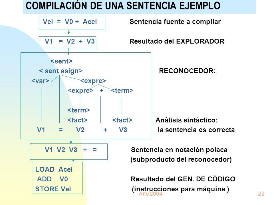 Año 200422 COMPILACIÓN DE UNA SENTENCIA EJEMPLO Vel = V0 + Acel Sentencia fuente a compilar V1 = V2 + V3 Resultado del EXPLORADOR RECONOCEDOR: + Análi