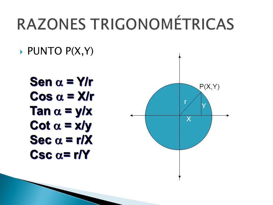 PUNTO P(X,Y) Sen = Y/r Cos = X/r Tan = y/x Cot = x/y Sec = r/X Csc = r/Y P(X,Y) r Y X