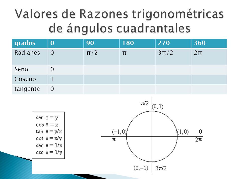 grados090180270360 Radianes0π/2π3π/22π2π Seno0 Coseno1 tangente0