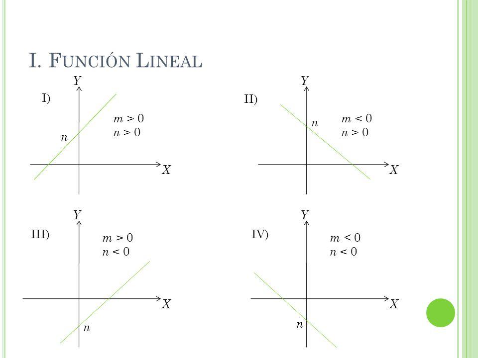 I. F UNCIÓN L INEAL I) II) X Y n m > 0 n > 0 X Y n m < 0 n > 0 X Y n m > 0 n < 0 X Y n m < 0 n < 0 III)IV)