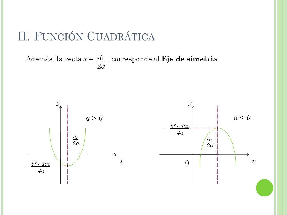 II. F UNCIÓN C UADRÁTICA Además, la recta x =, corresponde al Eje de simetría. -b-b 2a2a _ b² - 4ac 4a x y · -b-b 2a2a x 0 y · _ b² - 4ac 4a -b-b 2a2a