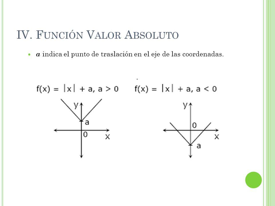 IV. F UNCIÓN V ALOR A BSOLUTO a indica el punto de traslación en el eje de las coordenadas.