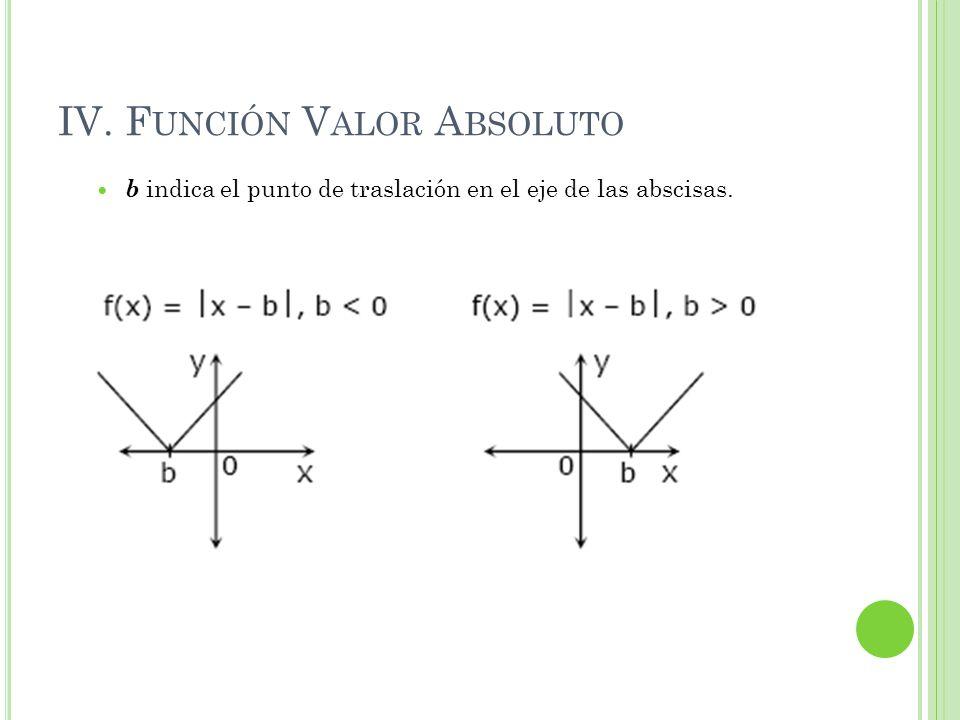 IV. F UNCIÓN V ALOR A BSOLUTO b indica el punto de traslación en el eje de las abscisas.