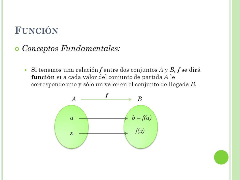 IV.F UNCIÓN V ALOR A BSOLUTO Propiedades: a. Si | x | a entonces - a x a ; con a 0 b.