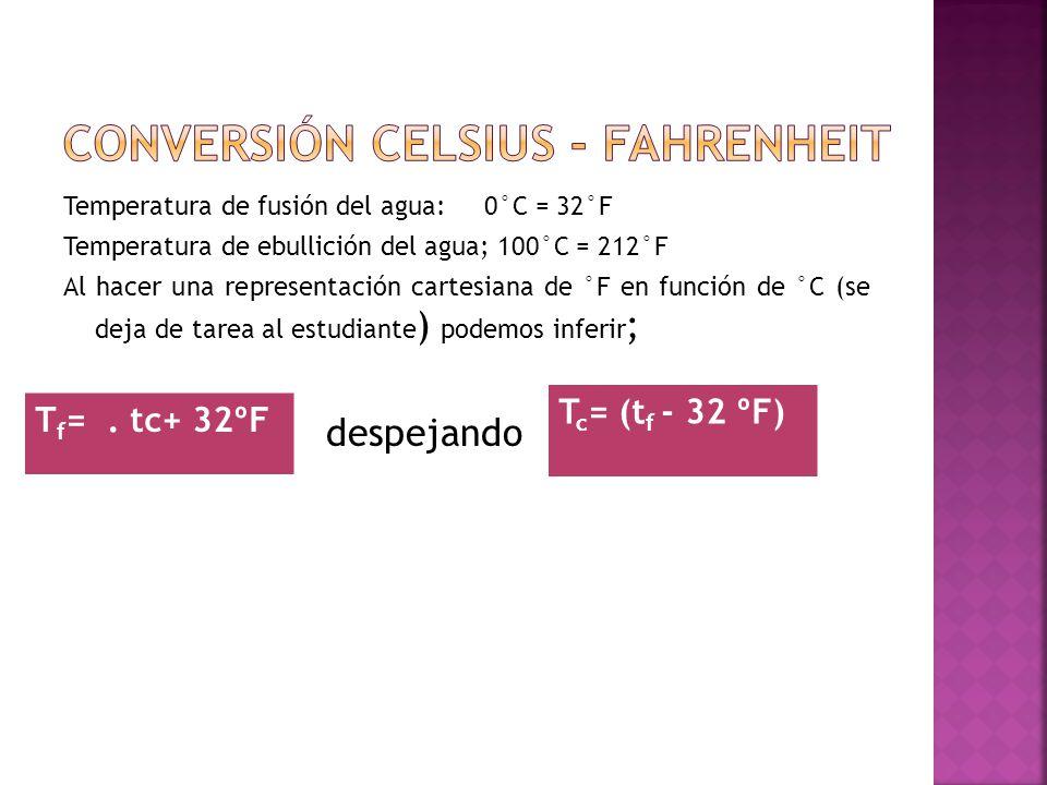 Temperatura de fusión del agua: 0°C = 32°F Temperatura de ebullición del agua; 100°C = 212°F Al hacer una representación cartesiana de °F en función d