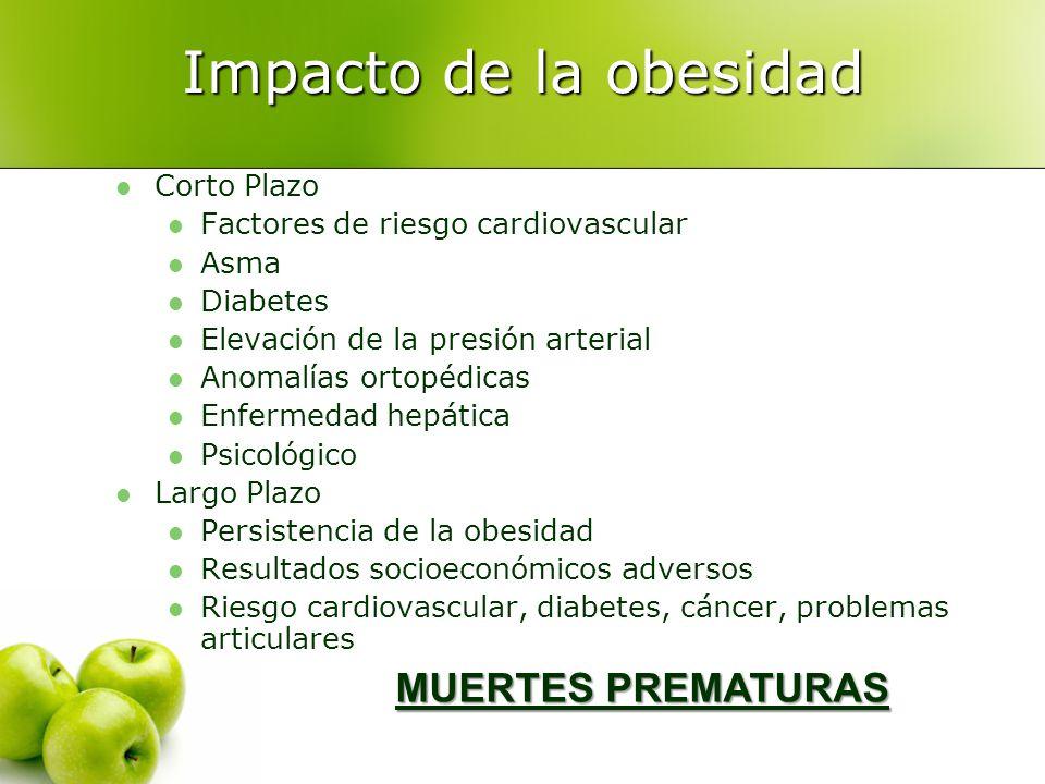 Impacto de la obesidad Corto Plazo Factores de riesgo cardiovascular Asma Diabetes Elevación de la presión arterial Anomalías ortopédicas Enfermedad h