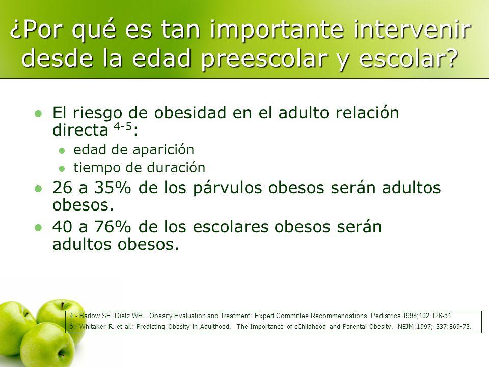 ¿Por qué es tan importante intervenir desde la edad preescolar y escolar? El riesgo de obesidad en el adulto relación directa 4-5 : edad de aparición