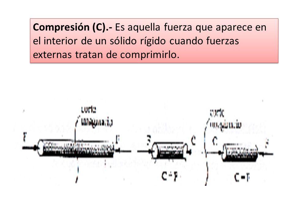Compresión (C).- Es aquella fuerza que aparece en el interior de un sólido rígido cuando fuerzas externas tratan de comprimirlo.