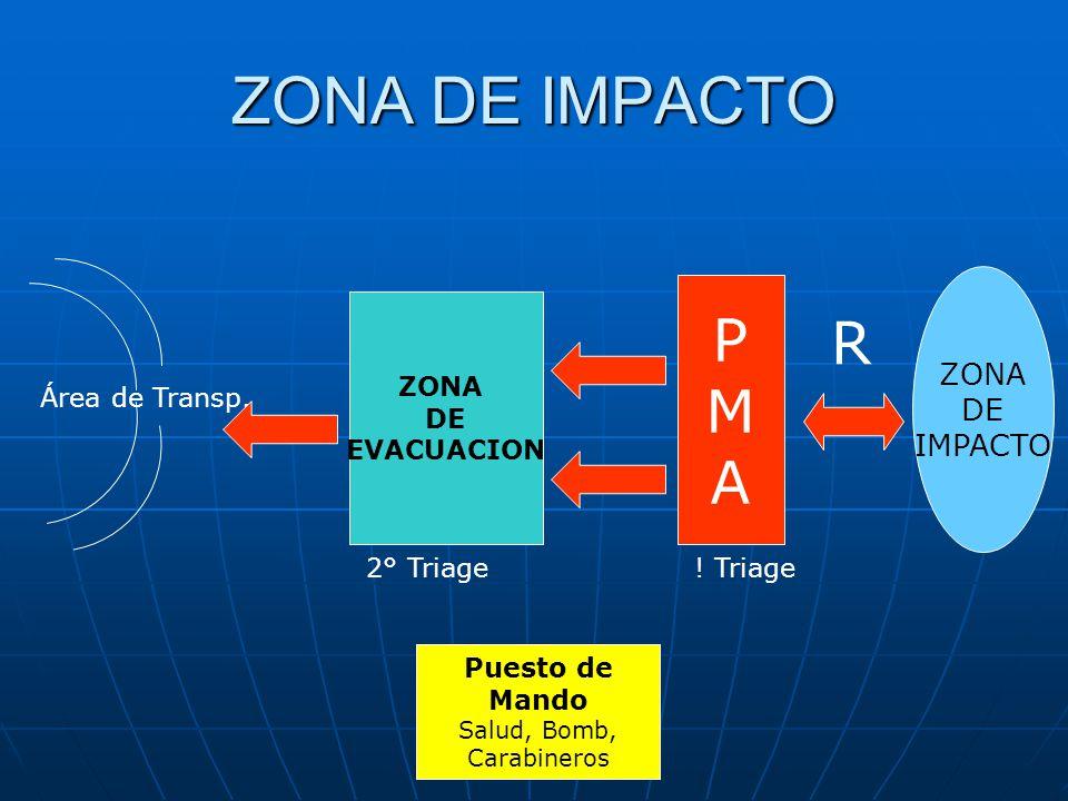 ZONA DE IMPACTO ZONA DE IMPACTO PMAPMA ZONA DE EVACUACION Puesto de Mando Salud, Bomb, Carabineros Área de Transp. R 2° Triage! Triage