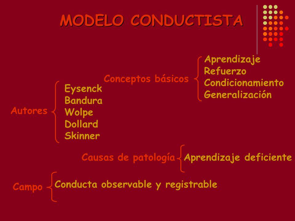 MODELO CONDUCTISTA Conceptos básicos Autores Campo Causas de patología Aprendizaje Refuerzo Condicionamiento Generalización Eysenck Bandura Wolpe Dollard Skinner Conducta observable y registrable Aprendizaje deficiente