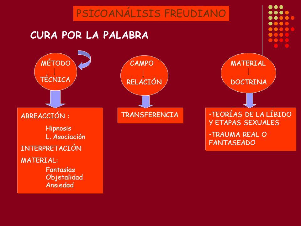 PSICOANÁLISIS FREUDIANO CURA POR LA PALABRA MÉTODO TÉCNICA CAMPO RELACIÓN MATERIAL DOCTRINA ABREACCIÓN : Hipnosis L.