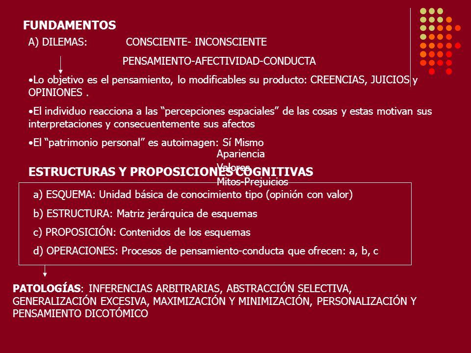 FUNDAMENTOS A) DILEMAS: CONSCIENTE- INCONSCIENTE PENSAMIENTO-AFECTIVIDAD-CONDUCTA Lo objetivo es el pensamiento, lo modificables su producto: CREENCIAS, JUICIOS y OPINIONES.