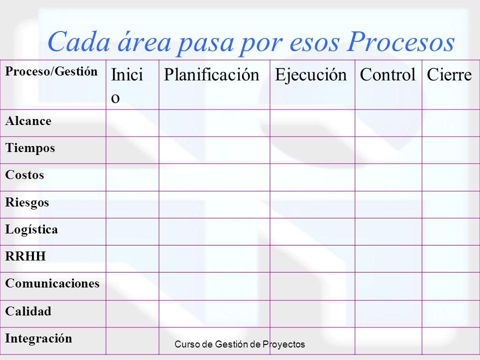 Curso de Gestión de Proyectos Cada área pasa por esos Procesos Proceso/Gestión Inici o PlanificaciónEjecuciónControlCierre Alcance Tiempos Costos Ries