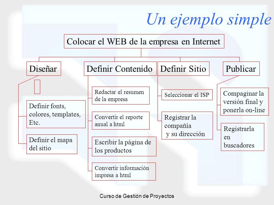 Curso de Gestión de Proyectos Un ejemplo simple Colocar el WEB de la empresa en Internet DiseñarDefinir ContenidoDefinir SitioPublicar Definir fonts,