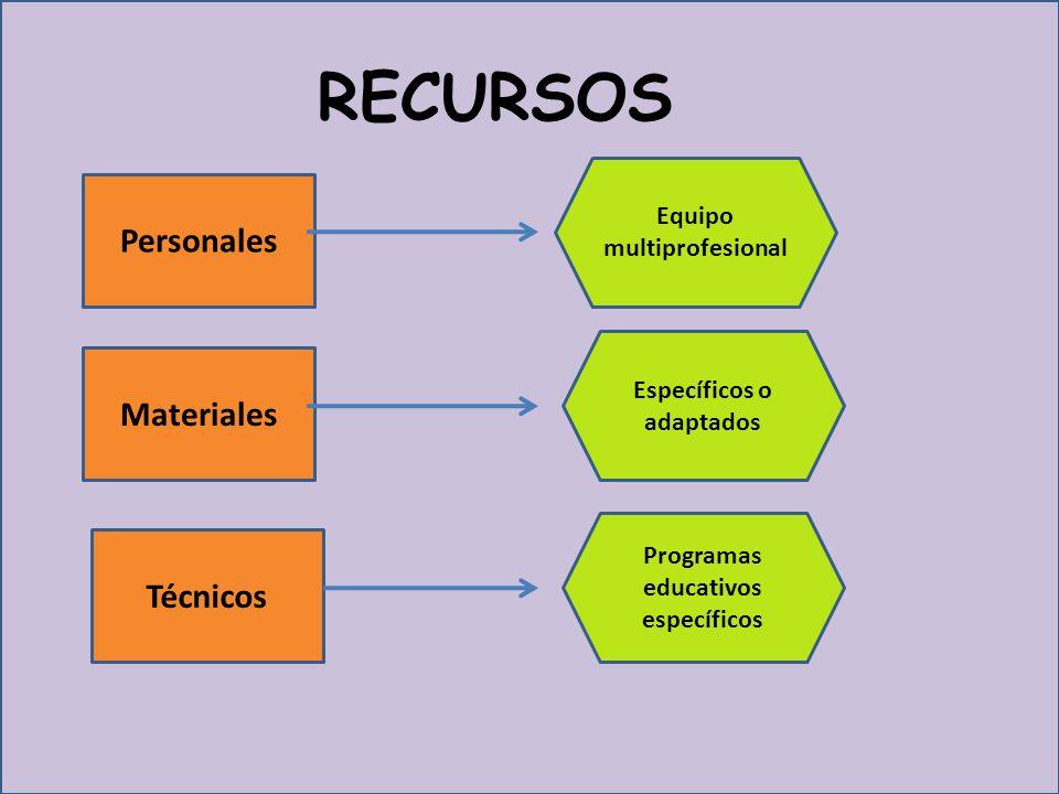 RECURSOS Equipo multiprofesional Específicos o adaptados Programas educativos específicos Personales Materiales Técnicos