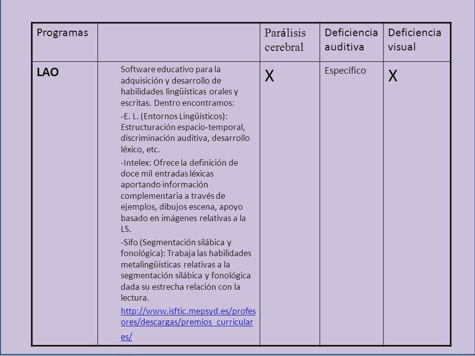 Programas Par á lisis cerebral Deficiencia auditiva Deficiencia visual LAO Software educativo para la adquisición y desarrollo de habilidades lingüíst