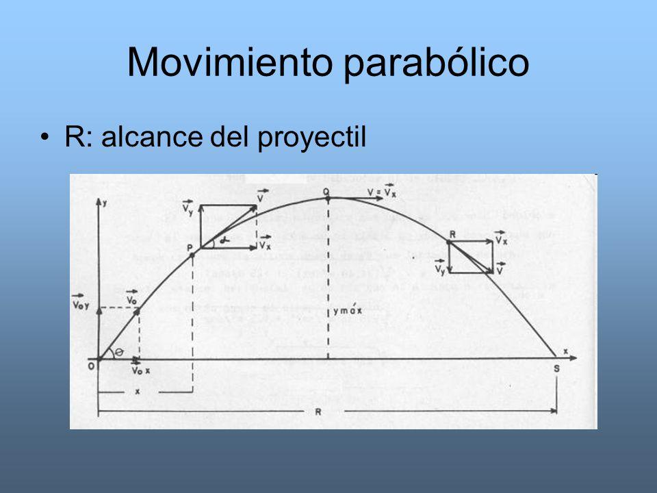 Movimiento parabólico R: alcance del proyectil