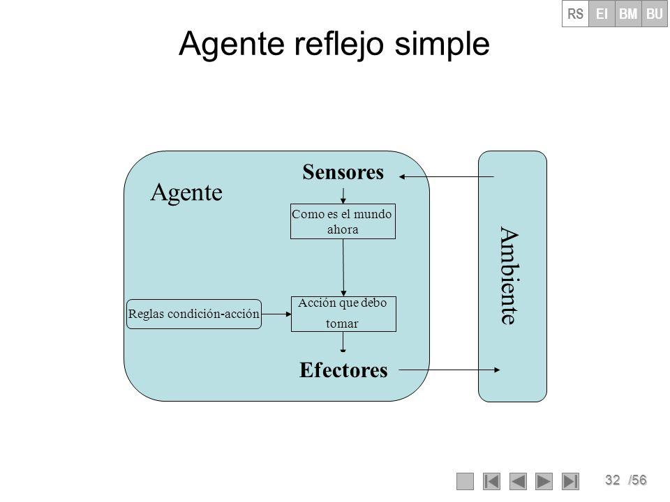 32/56 Agente reflejo simple Ambiente Agente Como es el mundo ahora Acción que debo tomar Reglas condición-acción Sensores Efectores RSEIBMBU