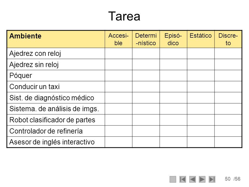 50/56 Tarea Ambiente Accesi- ble Determi -nístico Episó- dico EstáticoDiscre- to Ajedrez con reloj Ajedrez sin reloj Póquer Conducir un taxi Sist.