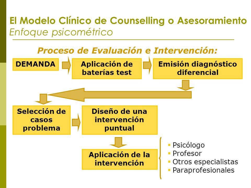 El Modelo Clínico de Counselling o Asesoramiento Enfoque psicométrico Proceso de Evaluación e Intervención: DEMANDAAplicación de baterías test Emisión