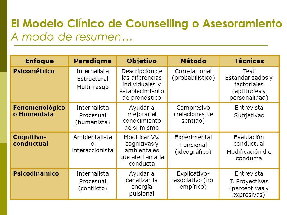 El Modelo Clínico de Counselling o Asesoramiento A modo de resumen… EnfoqueParadigmaObjetivoMétodoTécnicas PsicométricoInternalista Estructural Multi-
