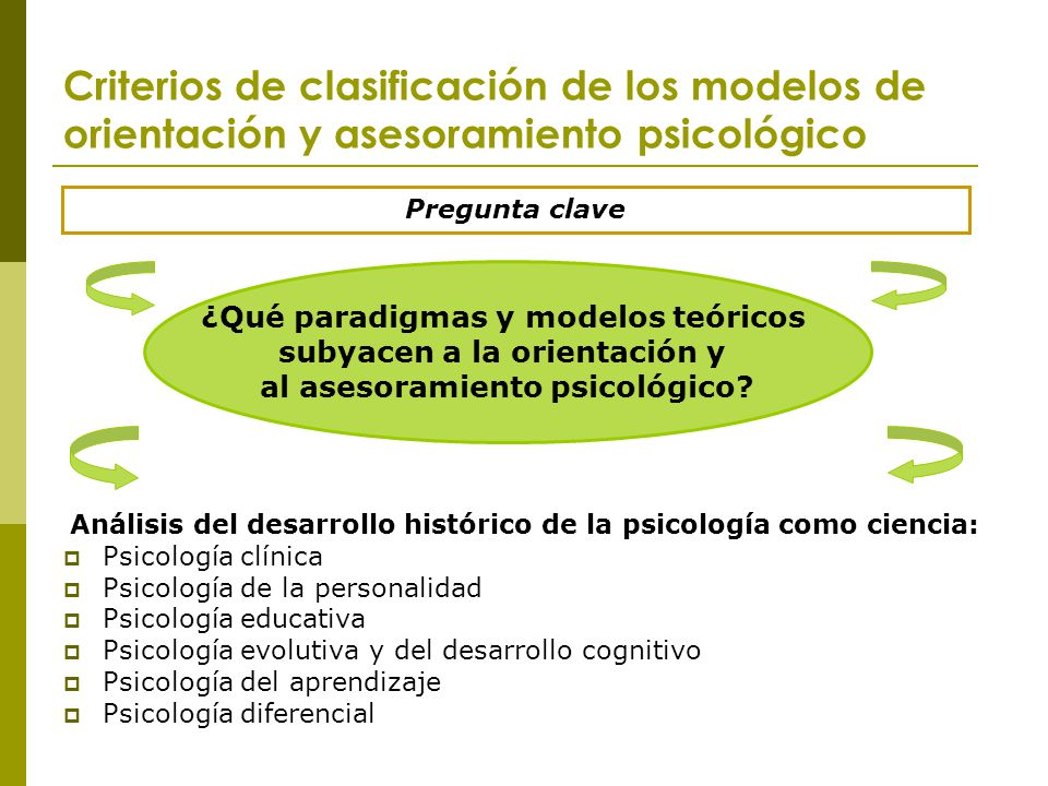 Criterios de clasificación de los modelos de orientación y asesoramiento psicológico Análisis del desarrollo histórico de la psicología como ciencia: